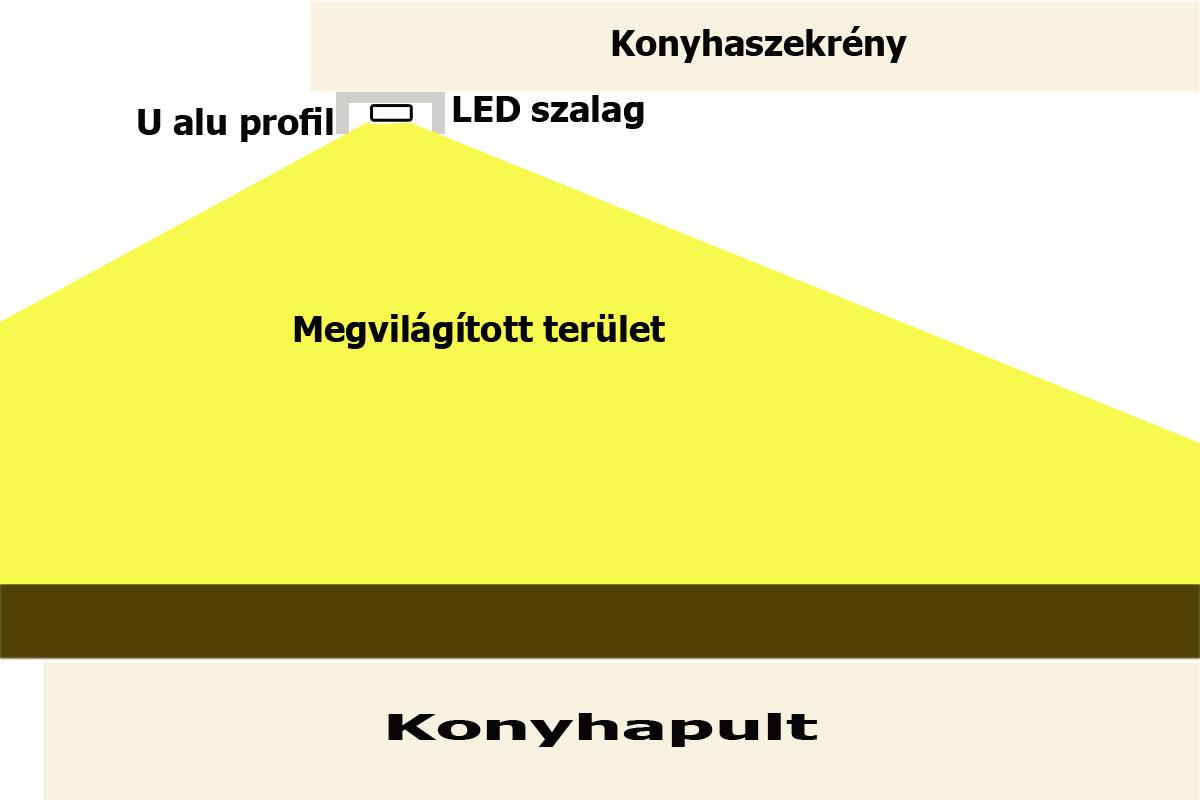 2055f25eaddc 8 mm szélességű LED szalagokhoz lehet használni. Kapható hozzá minden  kiegészítő, szintén eloxált felületű.